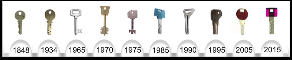Comparativa de llaves para Puertas